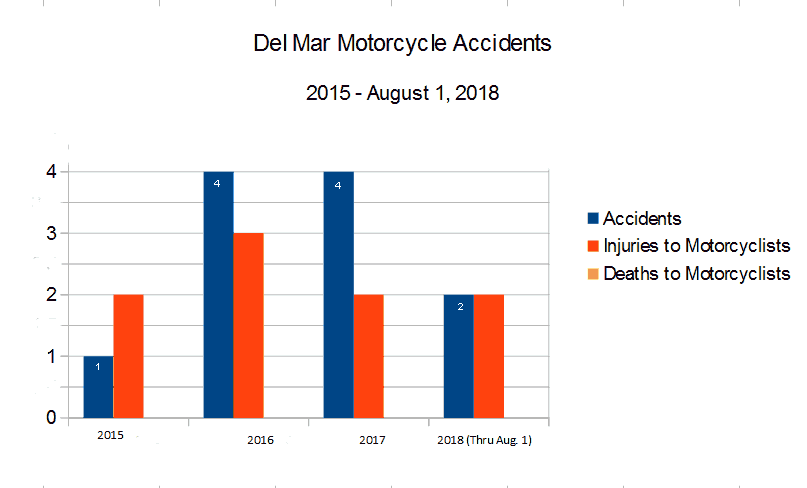 Bar Graph San Diego County National City roads and highways reported by the CHP California Highway Patrol graph depicting  Motorcycle Accidents, injuries to motorcyclists, and deaths to motorcyclists from 2015 through August 1, 2018