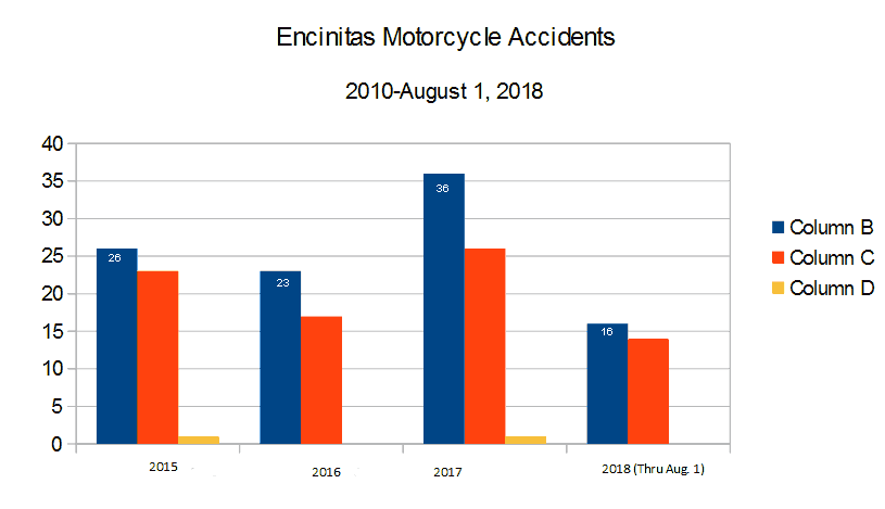 Bar Graph San Diego County Encinitas roads and highways reported by the CHP California Highway Patrol graph depicting  Motorcycle Accidents, injuries to motorcyclists, and deaths to motorcyclists from 2015 through August 1, 2018