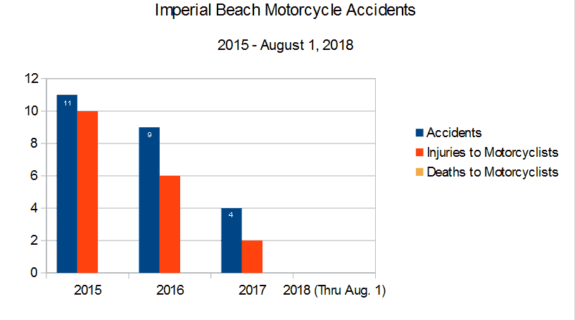 Bar Graph San Diego County Imperial Beach roads and highways reported by the CHP California Highway Patrol graph depicting  Motorcycle Accidents, injuries to motorcyclists, and deaths to motorcyclists from 2015 through August 1, 2018