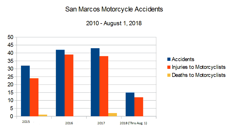 Bar Graph San Diego County San Marcos roads and highways reported by the CHP California Highway Patrol graph depicting  Motorcycle Accidents, injuries to motorcyclists, and deaths to motorcyclists from 2015 through August 1, 2018