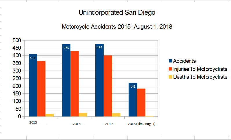 Bar Graph San Diego County unincorporated San Diego part of San Diego County roads and highways reported by the CHP California Highway Patrol graph depicting  Motorcycle Accidents, injuries to motorcyclists, and deaths to motorcyclists from 2015 through August 1, 2018