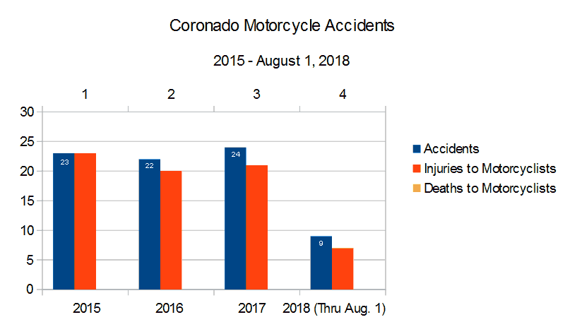 Bar Graph San Diego County Coronado roads and highways reported by the CHP California Highway Patrol graph depicting  Motorcycle Accidents, injuries to motorcyclists, and deaths to motorcyclists from 2015 through August 1, 2018