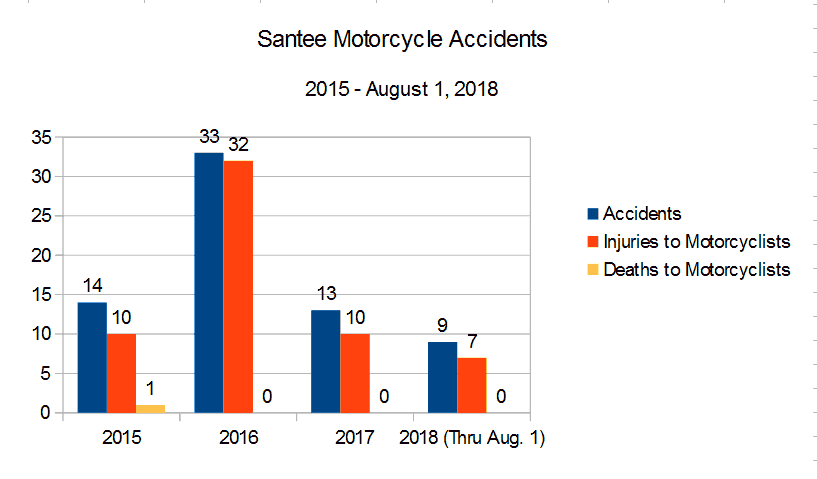Bar Graph San Diego County Santee roads and highways reported by the CHP California Highway Patrol graph depicting  Motorcycle Accidents, injuries to motorcyclists, and deaths to motorcyclists from 2015 through August 1, 2018