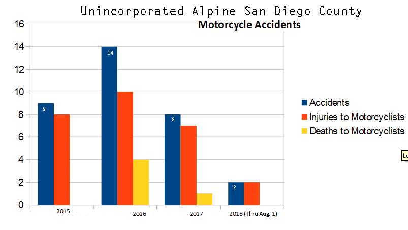 Bar Graph San Diego County unincorporated Alpine part of San Diego County roads and highways reported by the CHP California Highway Patrol graph depicting  Motorcycle Accidents, injuries to motorcyclists, and deaths to motorcyclists from 2015 through August 1, 2018